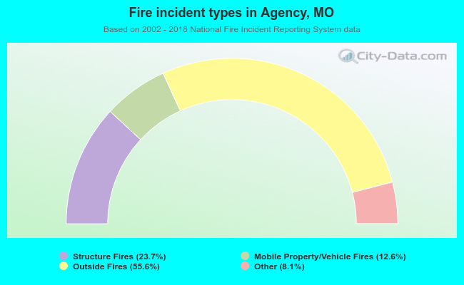 Fire incident types in Agency, MO