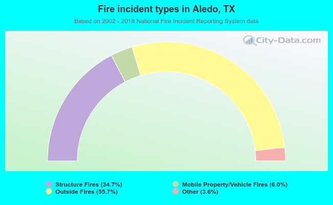 Fire incident types in Aledo, TX