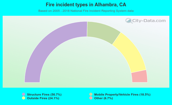 Fire incident types in Alhambra, CA
