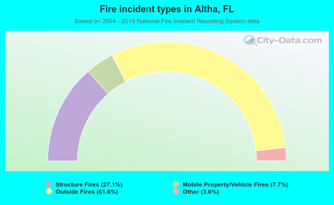 Fire incident types in Altha, FL