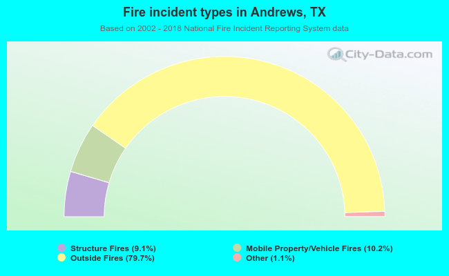 Fire incident types in Andrews, TX
