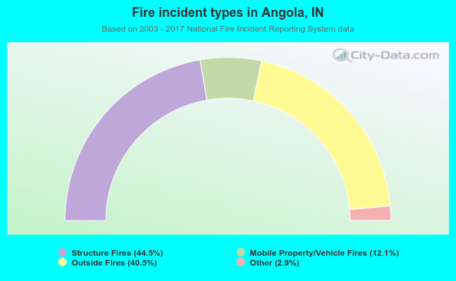 Fire incident types in Angola, IN