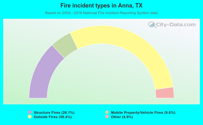 Fire incident types in Anna, TX