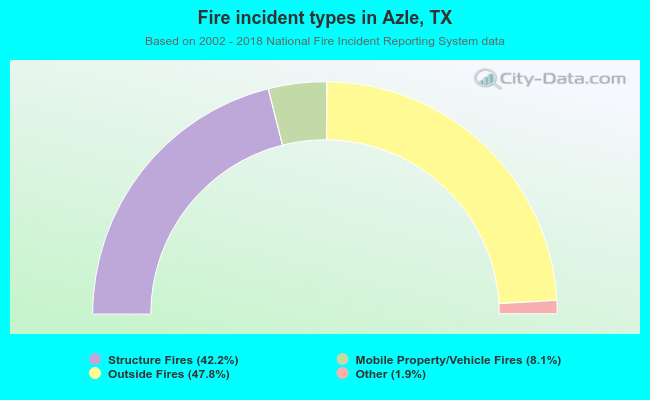 Fire incident types in Azle, TX