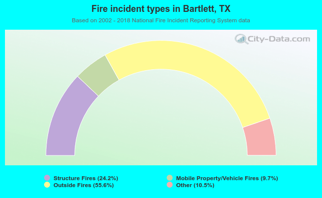 Fire incident types in Bartlett, TX