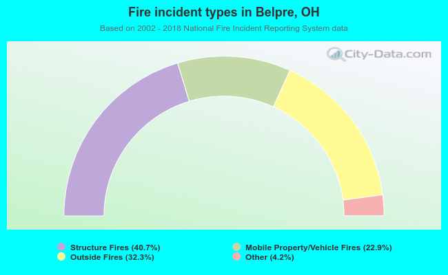 Fire incident types in Belpre, OH