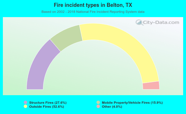 Fire incident types in Belton, TX