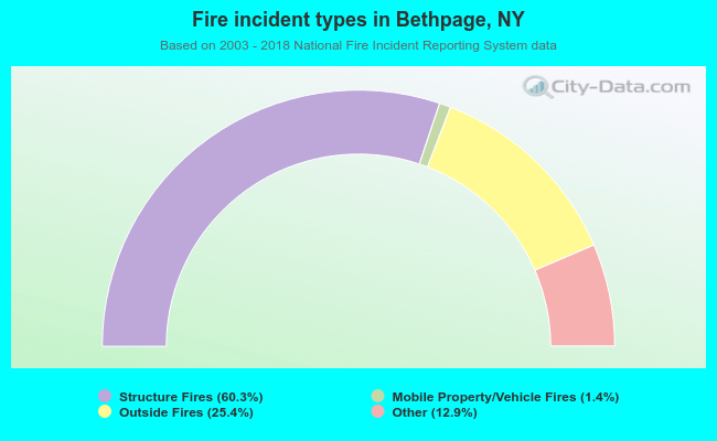 Fire incident types in Bethpage, NY