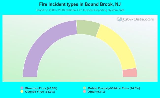 Fire incident types in Bound Brook, NJ