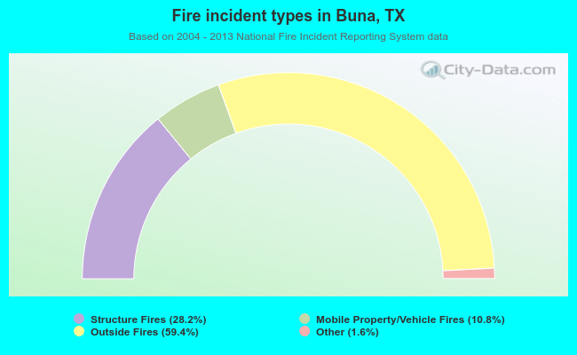 Fire incident types in Buna, TX