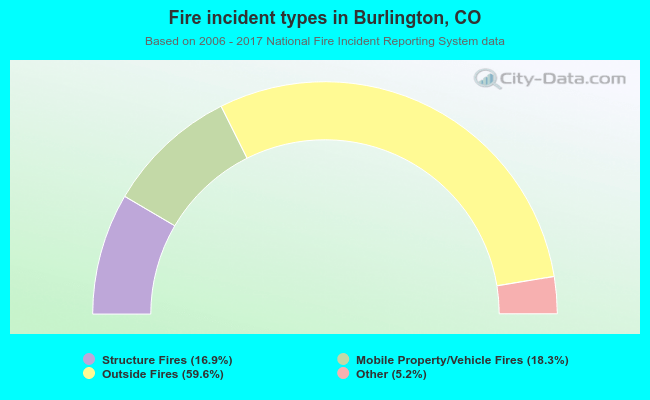 Fire incident types in Burlington, CO