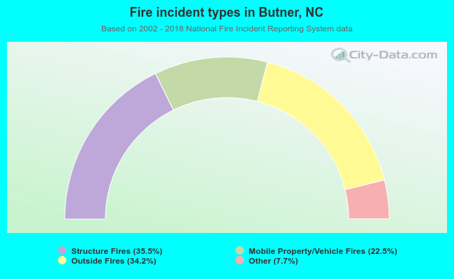 Fire incident types in Butner, NC