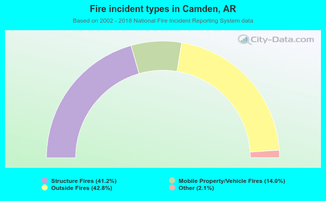 Fire incident types in Camden, AR