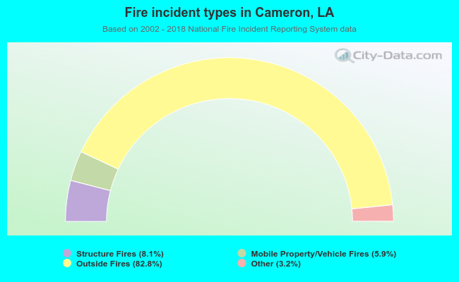 Fire incident types in Cameron, LA