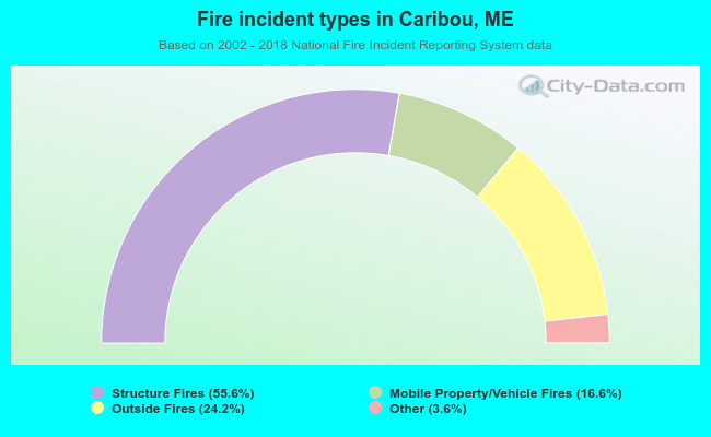 Fire incident types in Caribou, ME
