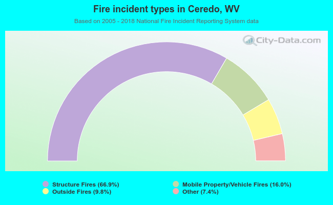 Fire incident types in Ceredo, WV