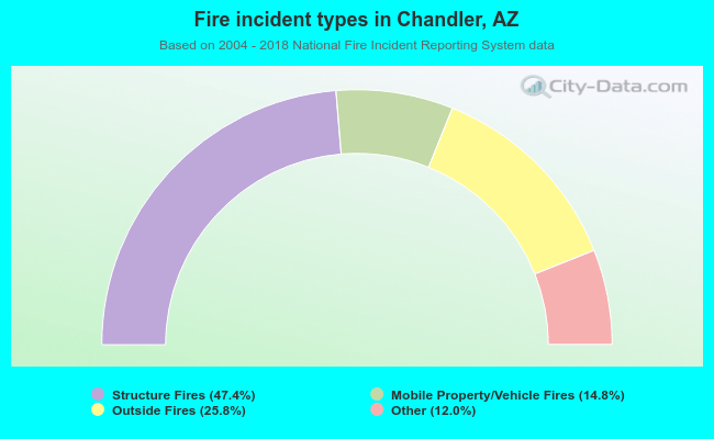 Fire incident types in Chandler, AZ