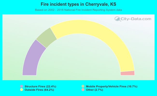 Fire incident types in Cherryvale, KS