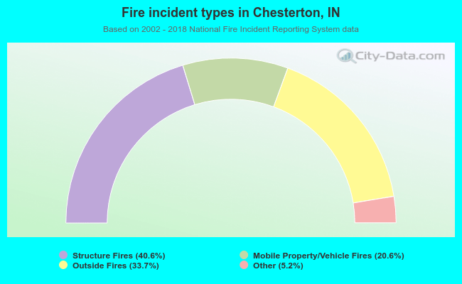 Fire incident types in Chesterton, IN