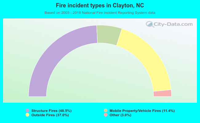 Fire incident types in Clayton, NC