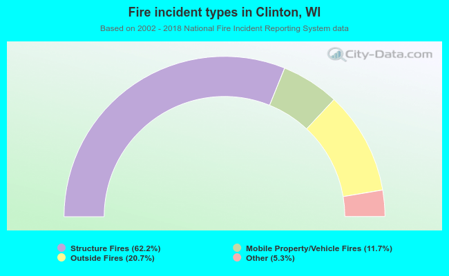 Fire incident types in Clinton, WI