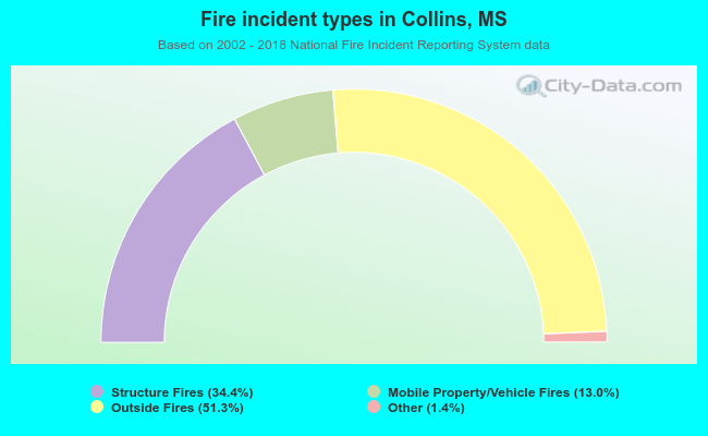 Fire incident types in Collins, MS