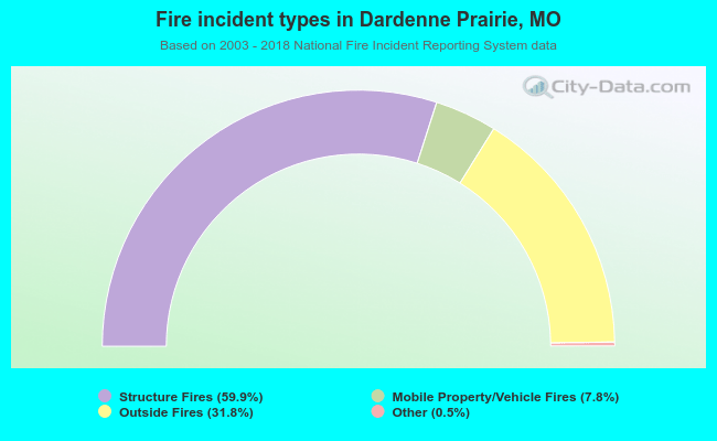 Fire incident types in Dardenne Prairie, MO