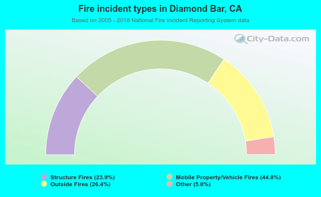 Fire incident types in Diamond Bar, CA