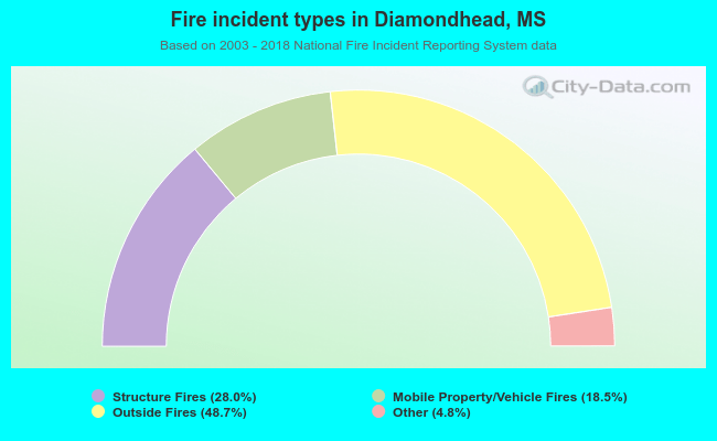 Fire incident types in Diamondhead, MS