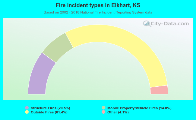 Fire incident types in Elkhart, KS