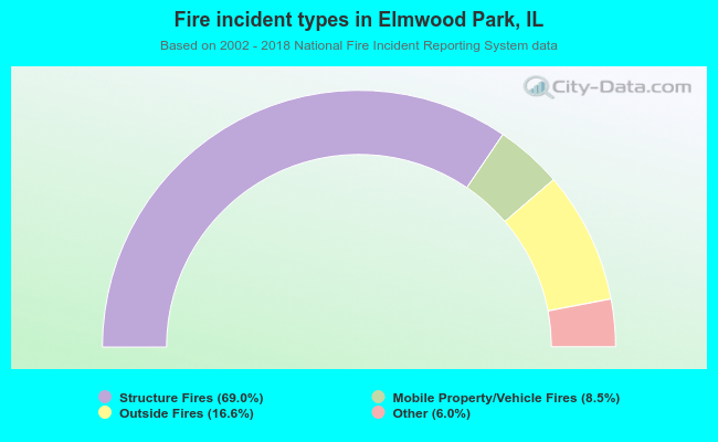 Fire incident types in Elmwood Park, IL