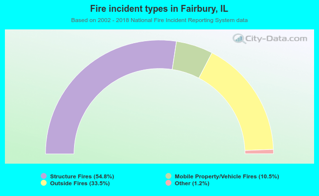 Fire incident types in Fairbury, IL