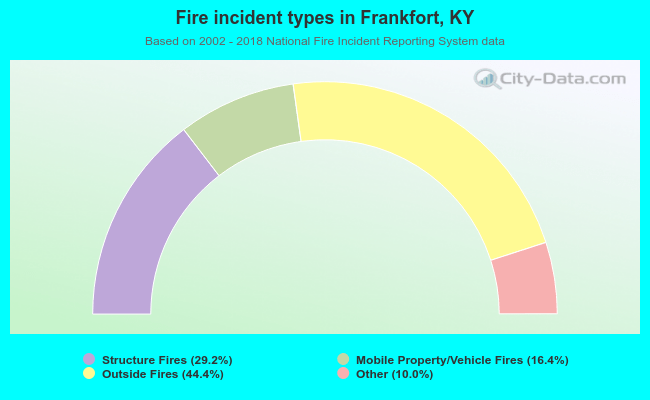 Fire incident types in Frankfort, KY