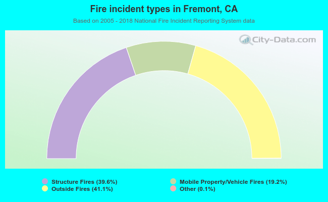 Fire incident types in Fremont, CA