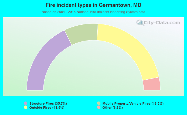 Fire incident types in Germantown, MD