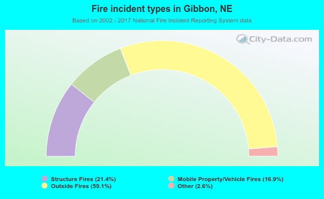 Fire incident types in Gibbon, NE
