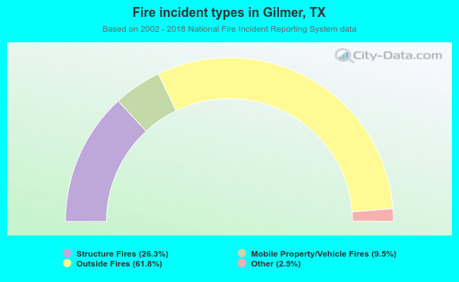 Fire incident types in Gilmer, TX