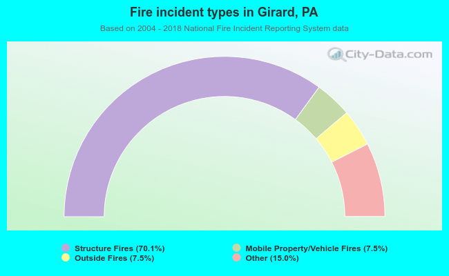 Fire incident types in Girard, PA