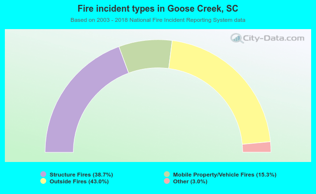 Fire incident types in Goose Creek, SC