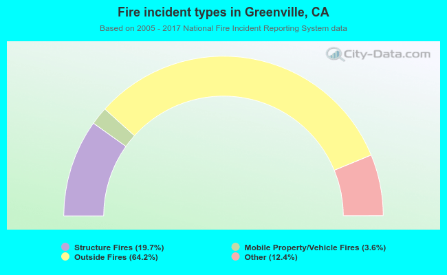 Fire incident types in Greenville, CA