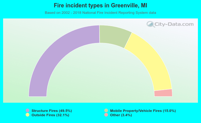 Fire incident types in Greenville, MI