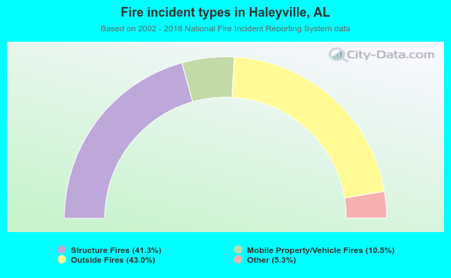 Fire incident types in Haleyville, AL