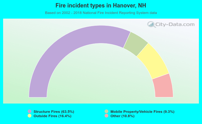 Fire incident types in Hanover, NH