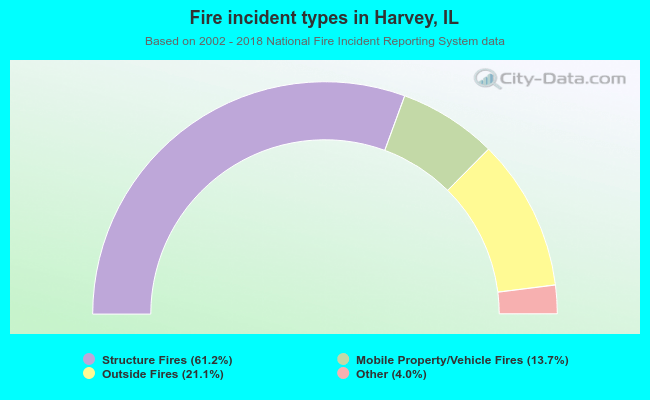 Fire incident types in Harvey, IL
