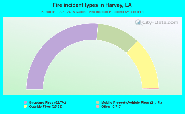 Fire incident types in Harvey, LA