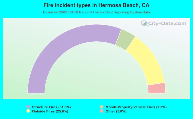 Fire incident types in Hermosa Beach, CA