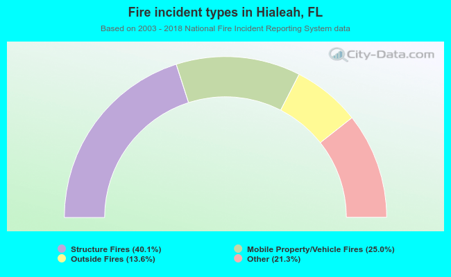 Fire incident types in Hialeah, FL