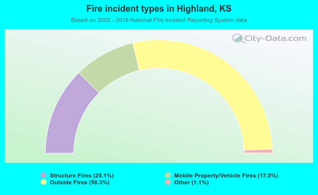 Fire incident types in Highland, KS