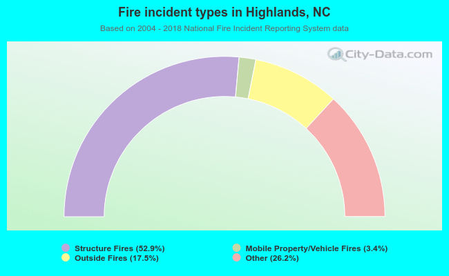 Fire incident types in Highlands, NC