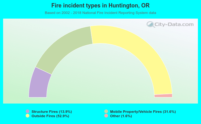 Fire incident types in Huntington, OR
